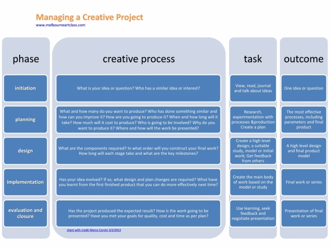 Managing a Creative Project